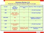 summary review 1 2
