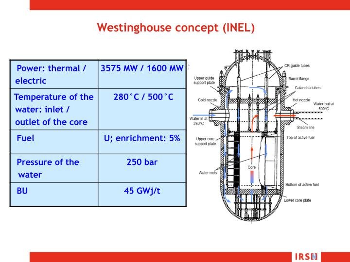 Westinghouse concept (INEL)