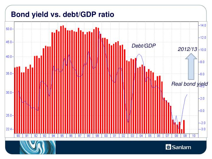 Bond yield vs. debt/GDP ratio