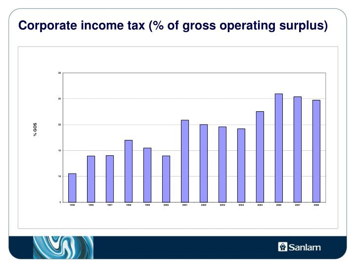 Corporate income tax (% of gross operating surplus)