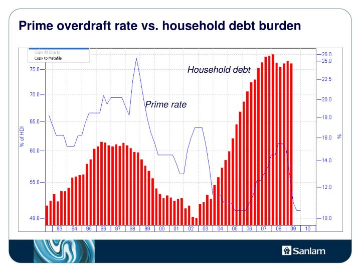 Prime overdraft rate vs. household debt burden