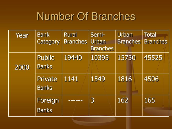 Number Of Branches