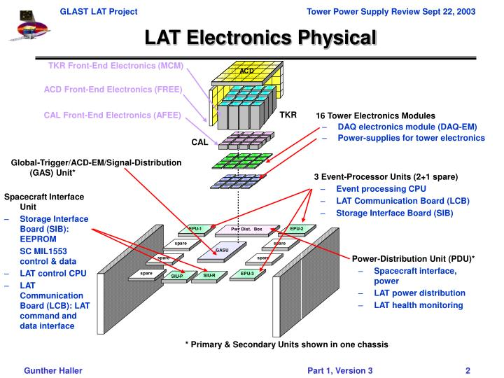 LAT Electronics Physical