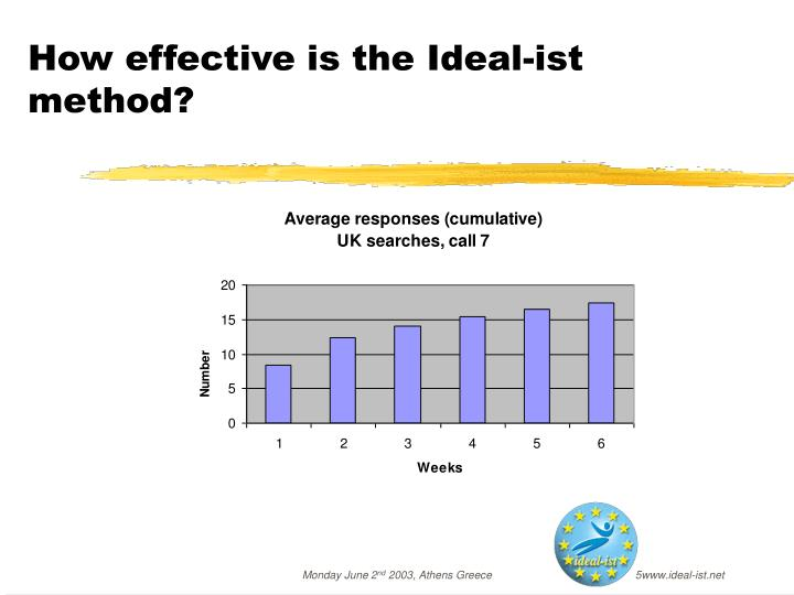How effective is the Ideal-ist method?