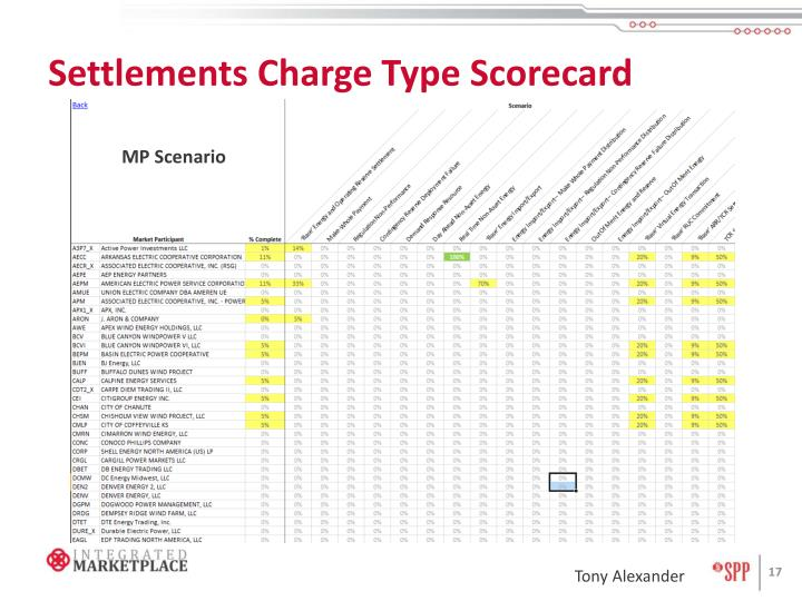 Settlements Charge Type Scorecard