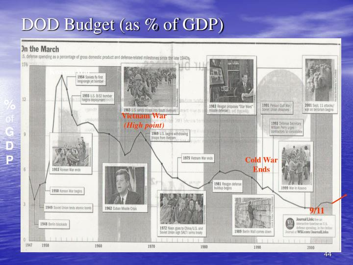 DOD Budget (as % of GDP)
