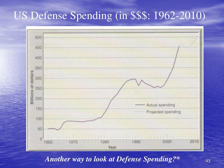 US Defense Spending (in $$$: 1962-2010)