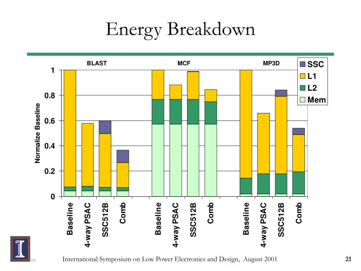 Energy Breakdown