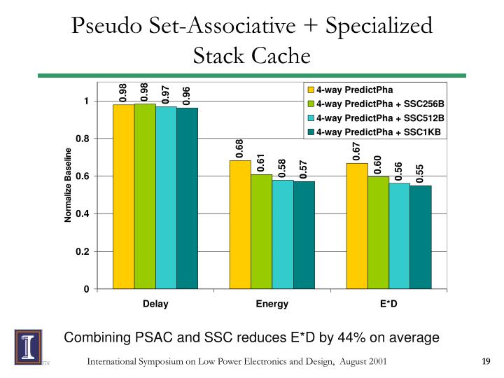 Pseudo Set-Associative + Specialized Stack Cache