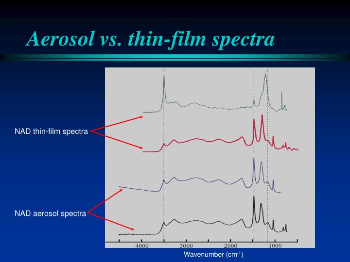 Aerosol vs. thin-film spectra