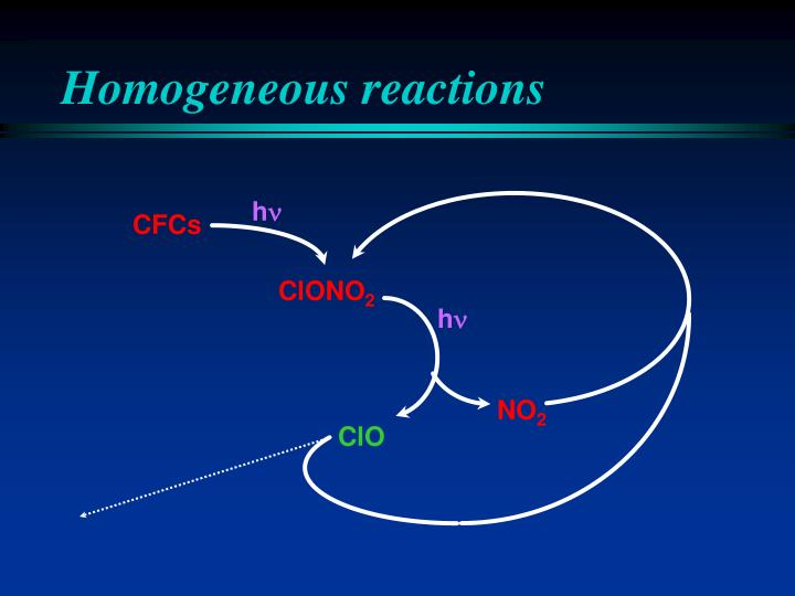 Homogeneous reactions