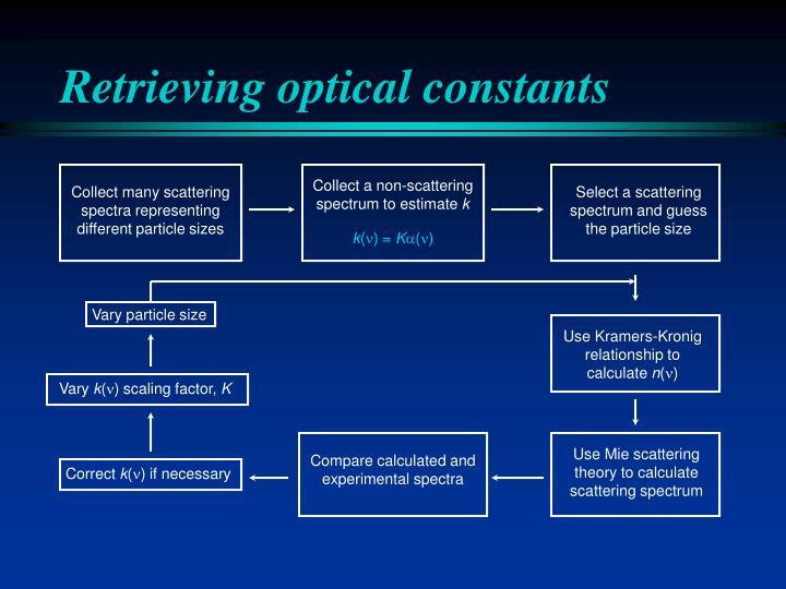 Retrieving optical constants