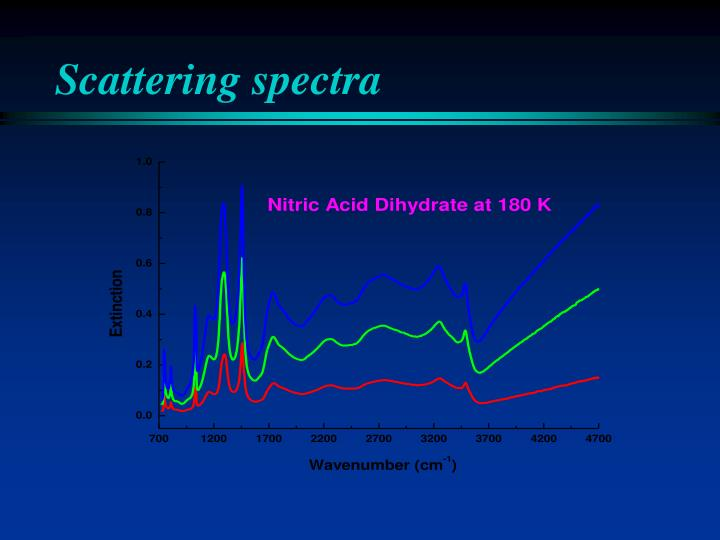Scattering spectra