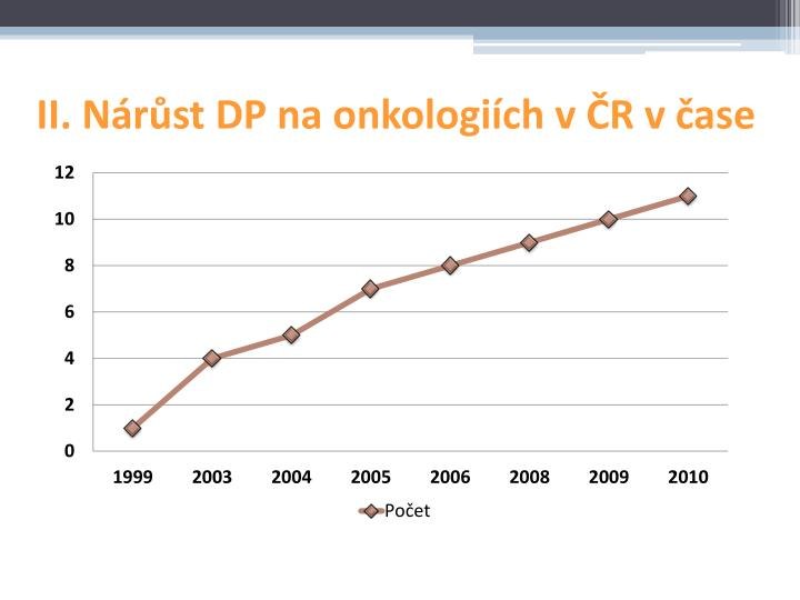 II. Nárůst DP na onkologiích v ČR v čase