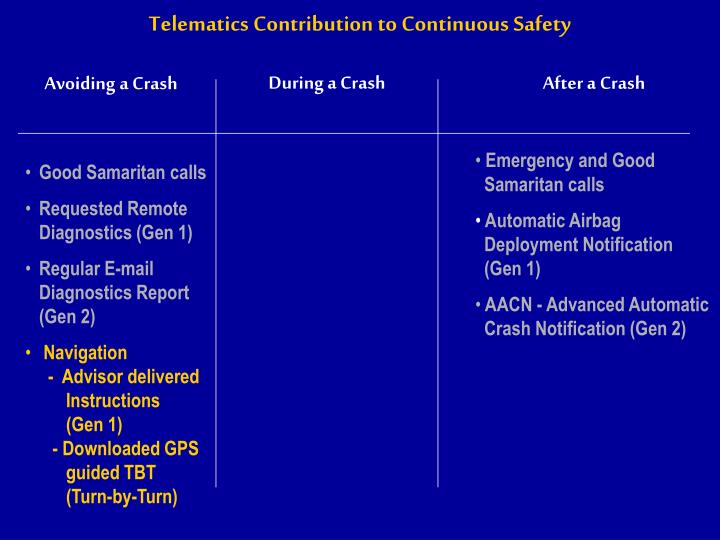 Telematics Contribution to Continuous Safety