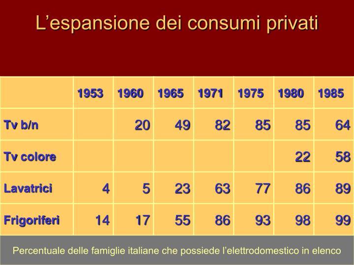 L'espansione dei consumi privati