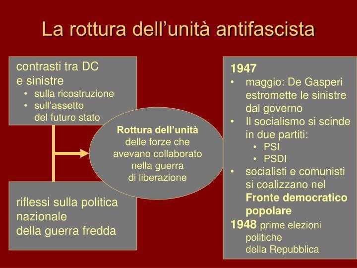 La rottura dell'unità antifascista