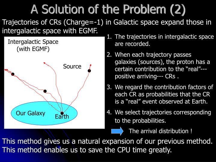 A Solution of the Problem (2)