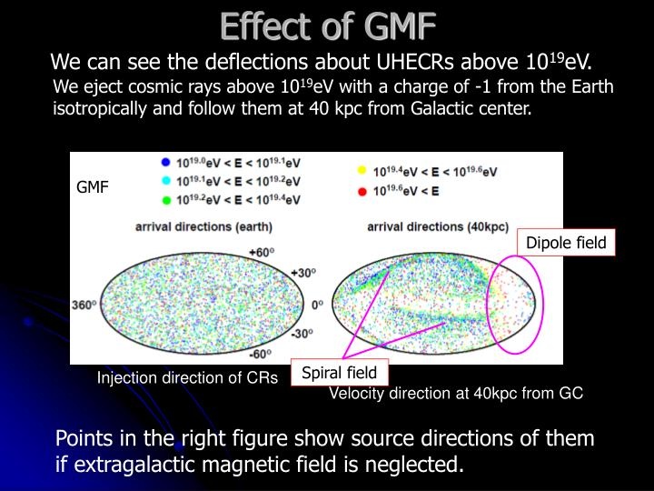 Effect of GMF