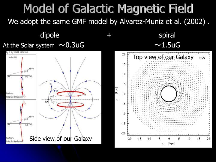 Model of Galactic Magnetic Field