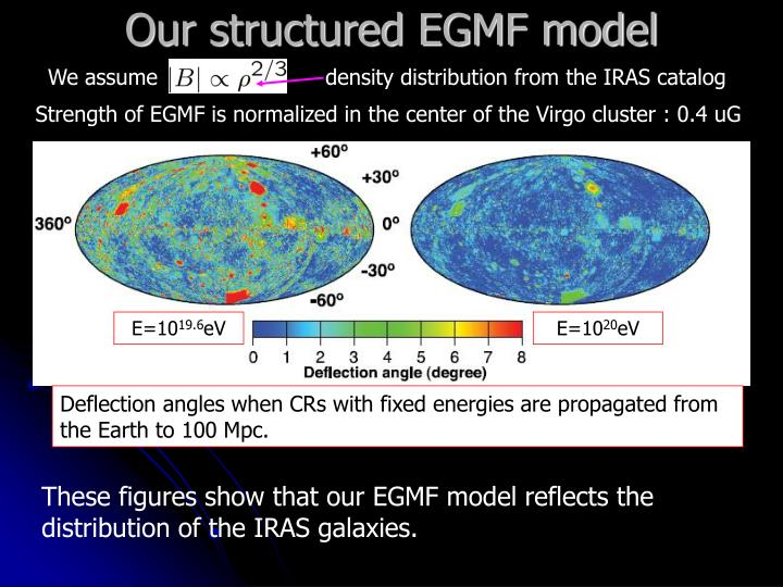 Our structured EGMF model