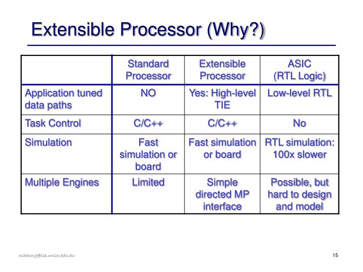 Extensible Processor (Why?)