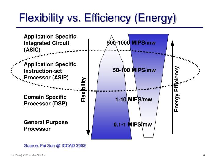 Flexibility vs. Efficiency (Energy)