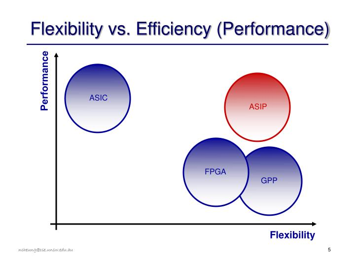 Flexibility vs. Efficiency (Performance)