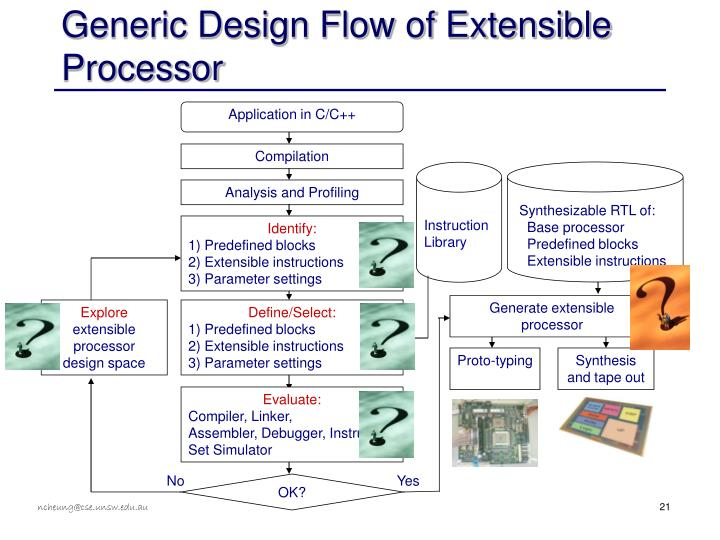 Generic Design Flow of Extensible Processor