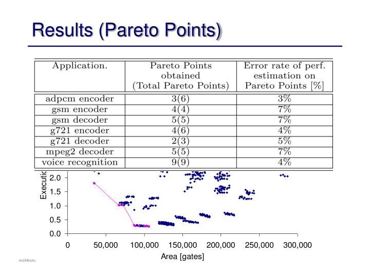 Results (Pareto Points)