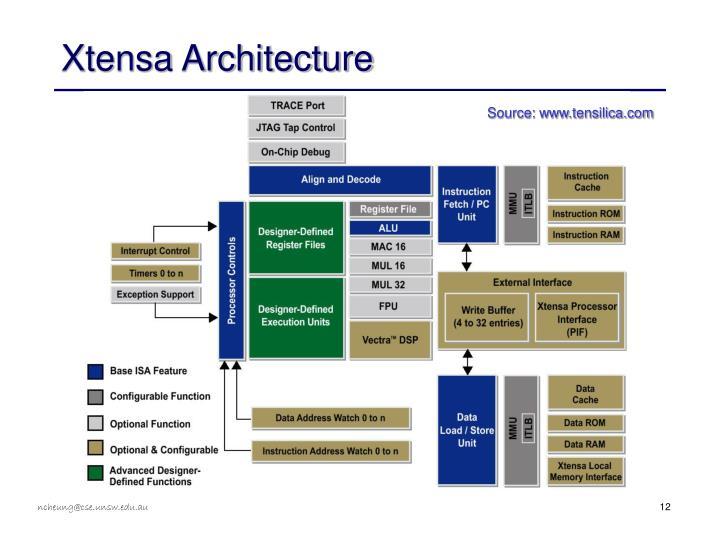 Xtensa Architecture