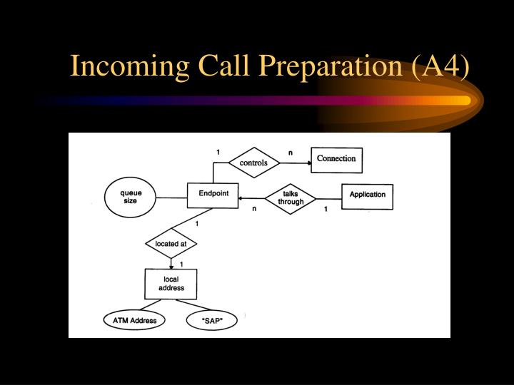 Incoming Call Preparation (A4)