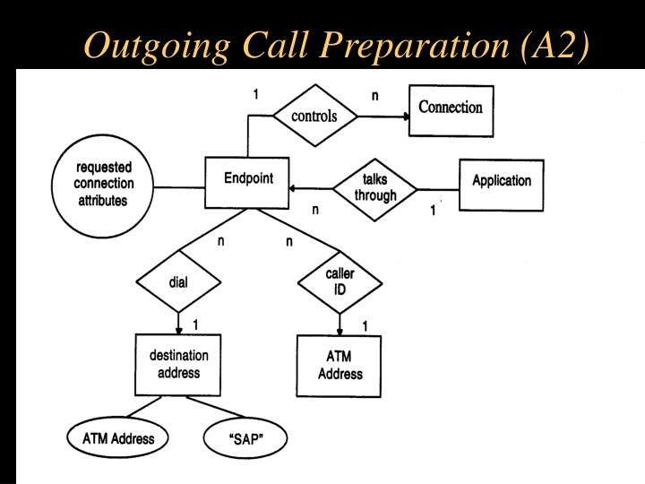 Outgoing Call Preparation (A2)