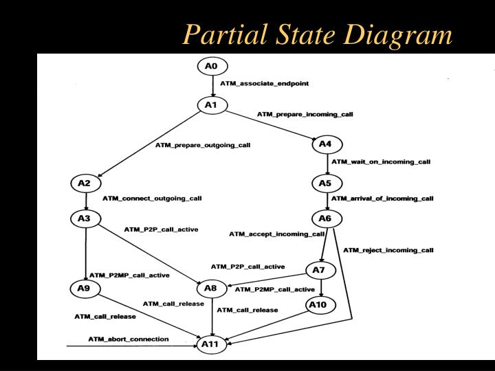 Partial State Diagram