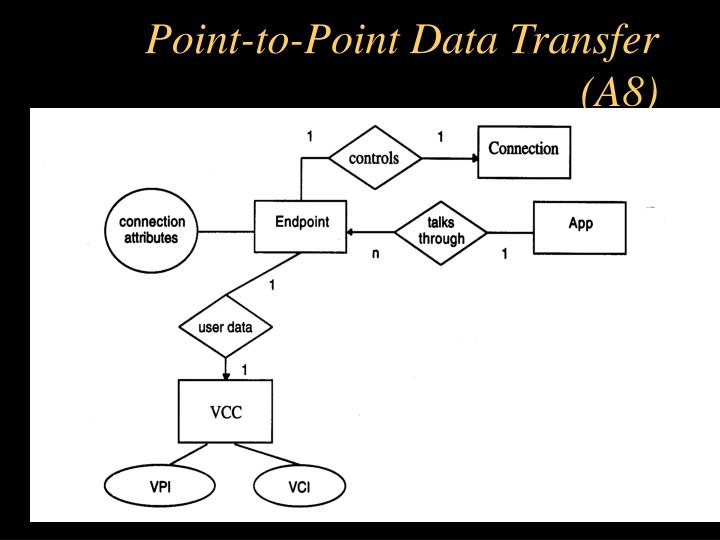 Point-to-Point Data Transfer (A8)