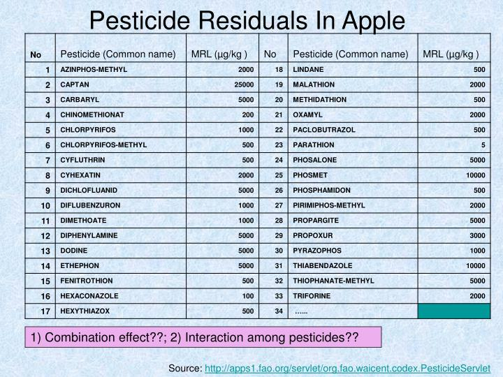 Pesticide Residuals In Apple