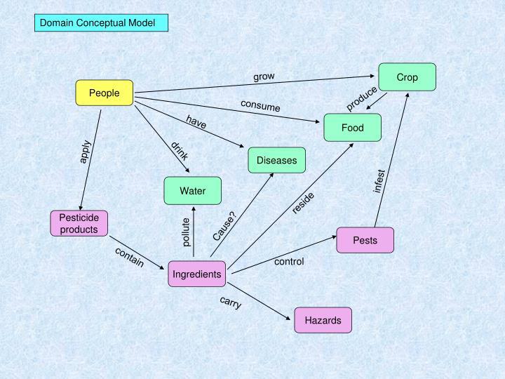 Domain Conceptual Model
