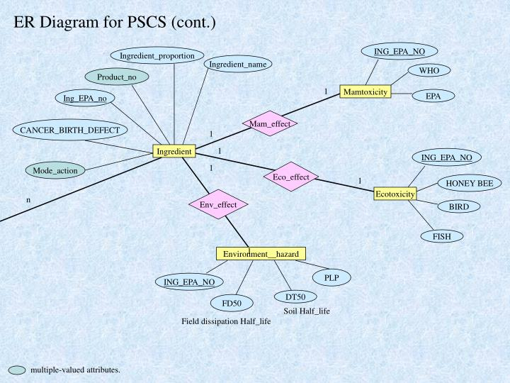 ER Diagram for PSCS (cont.)