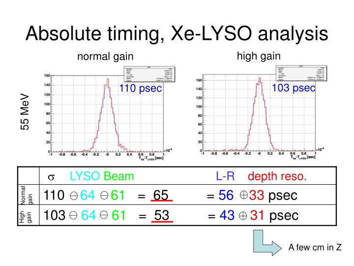 Absolute timing, Xe-LYSO analysis