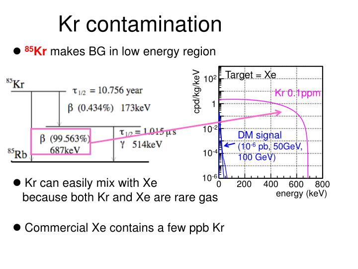 Kr contamination