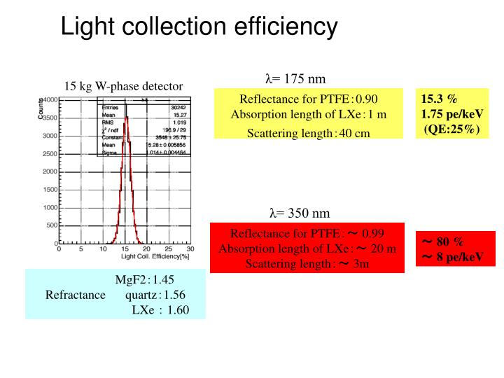 Light collection efficiency