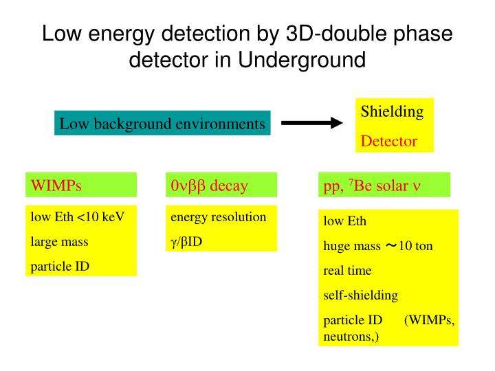Low energy detection by 3D-double phase detector in Underground