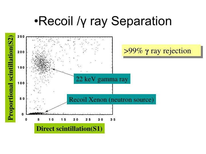 Recoil /γ ray Separation