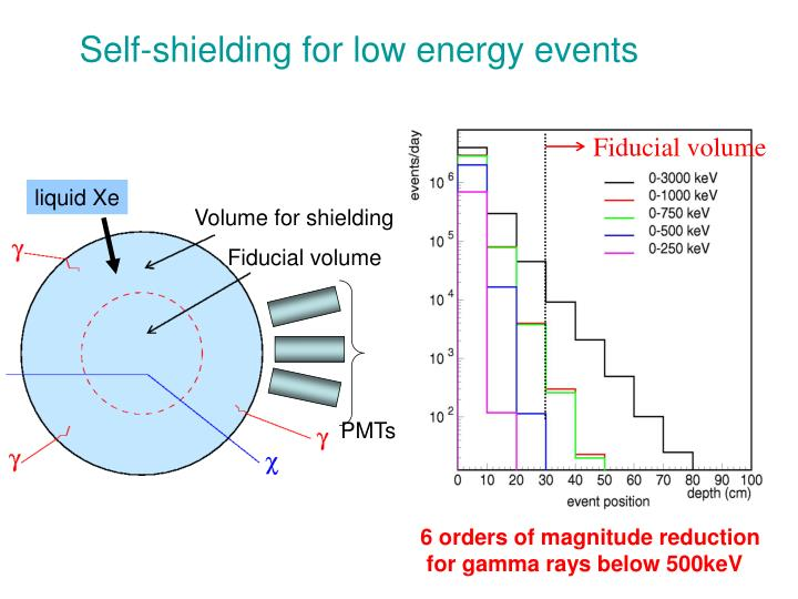 Self-shielding for low energy events