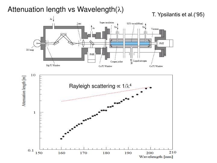 Attenuation length vs Wavelength(