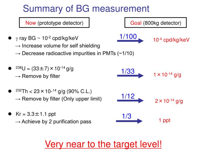 Summary of BG measurement