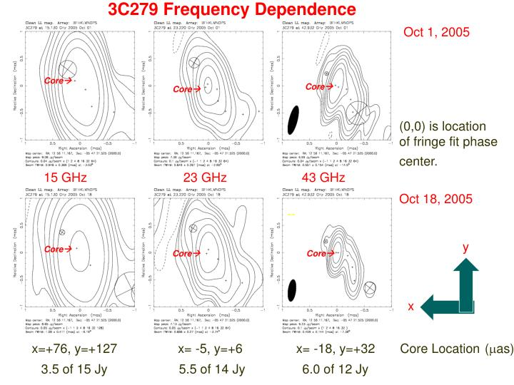 3C279 Frequency Dependence