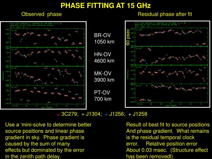 PHASE FITTING AT 15 GHz