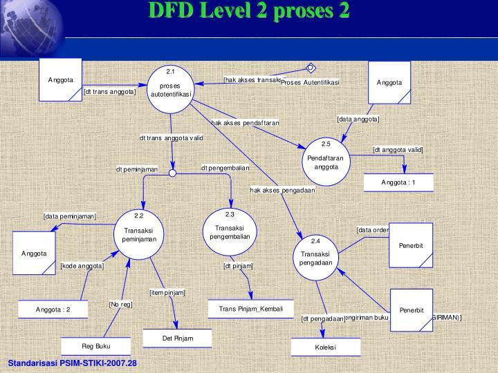 DFD Level 2 proses 2