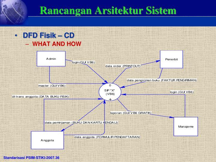 Rancangan Arsitektur Sistem